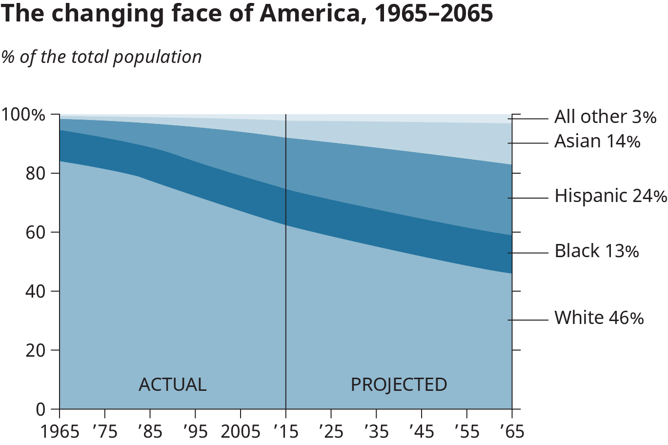 A graphical representation shows the actual and projected percentage of total population of America over the years.