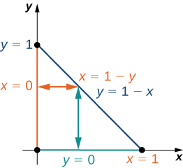 The line y = 1 minus x is drawn, and it is also marked as x = 1 minus y. There is a shaded region around x = 0 that comes from the y axis, which projects down to make a shaded region marked y = 0 from the x axis.