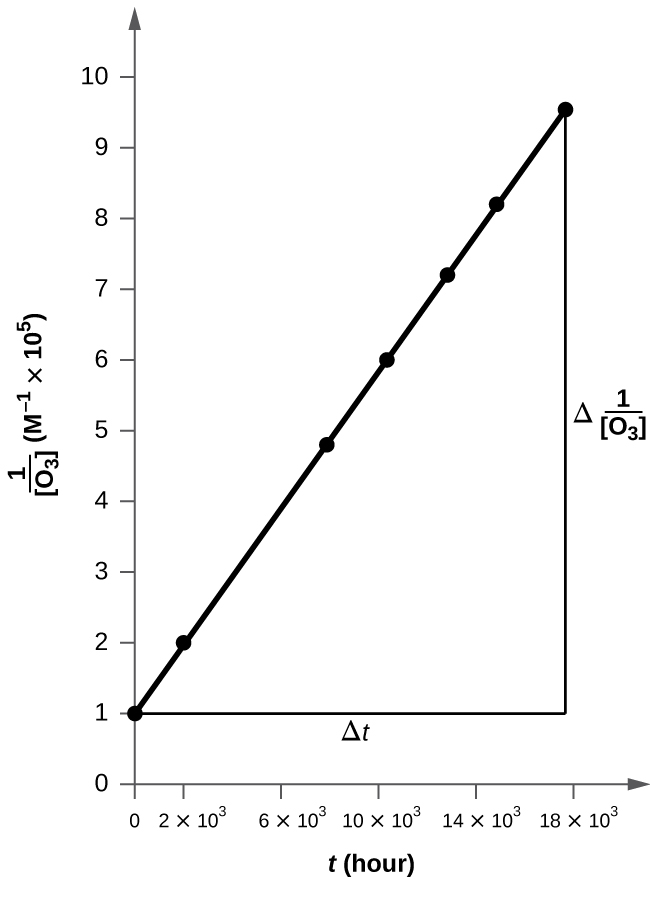 "A graph is shown with the label, ""t ( h ,)"" on the x-axis and, ""1 divided by [ O subscript 3 ] M,"" on the y-axis. The x-axis shows markings at 0, 2 times 10 superscript 3, 6 times 10 superscript 3, 10 time 10 superscript 3, 14 times 10 superscript 3, and 18 times 10 superscript 3. The y-axis shows markings beginning at 0, increasing by 1 up to and including 9. An increasing linear trend line is drawn through seven points at the coordinates: (0, 1.00), (2.0 times 10 superscript 3, 2.01), (7.6 times 10 superscript 3, 4.83), (1.00 times 10 superscript 4, 6.02), (1.23 times 10 superscript 4 , 6.02), (1.43 times 10 superscript 4, 8.20) and (1.70 times 10 superscript 4, 9.52). A horizontal line segment is drawn through the first point and a vertical line segment is similarly drawn through the last point to make a right triangle on the graph. The horizontal leg of the triangle is labeled "" capital delta t."" The vertical leg is labeled ""capital delta 1 divided by [ O subscript 3 ]."""