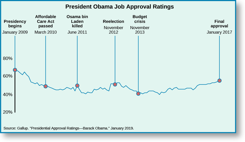 "Chart shows President Obama's job approval ratings from 2009 to 2017. When his Presidency begins on January 2009, he is at around 65%. When the Affordable Care Act is passed in March 2010, his approval rating dropped to around 50%. When Osama bin Laden was killed, his approval ratings went up slightly to around 54%. After falling to around 40%, his approval rating begins to rise, until his reelection on November 2012 when it was at around 53%. It rises slightly, peaking around 56%, then slowly declining. When the budget crises hits in October 2013, Obama's approval rating is around 45%, hitting a low of about 40% around 2014. It then continues to gradually rise ending with a final approval in January 2018 of 55%. At the bottom of the chart, a source is cited: ""Gallup. ""President Approval Ratings, Barack Obama."" January 2019."""