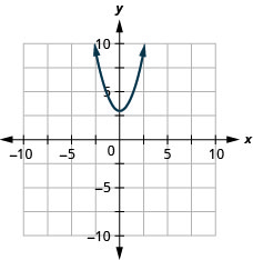 This figure shows an upward-opening parabola graphed on the x y-coordinate plane. The x-axis of the plane runs from -10 to 10. The y-axis of the plane runs from -10 to 10. The parabola has a vertex at (0, 3) and goes through the point (1, 4).