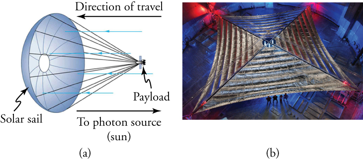 There are two images shown. The image on the left is a drawing of a solar sail, which looks like a large parachute carrying a payload (the spacecraft). The solar sail is moving to the left. Blue arrows show photons from the sun moving from the right and striking the solar sail. The image on the right is an overhead photo of the very large solar sail unfurled. There are four people shown at the bottom of the picture for scale. They are approximately one-sixth of the width of the sail.
