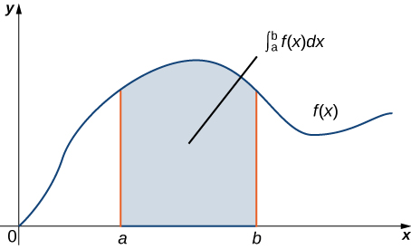 A graph in quadrant 1 of a generic function f(x). It is an increasing concave up function for the first quarter, an increasing concave down function for the second quarter, a decreasing concave down function for the third quarter, and an increasing concave down function for the last quarter. In the second quarter, a point a is marked on the x axis, and in the third quarter, a point b is marked on the x axis. The area under the curve and between a and b is shaded. This area is labeled the integral from a to b of f(x) dx.