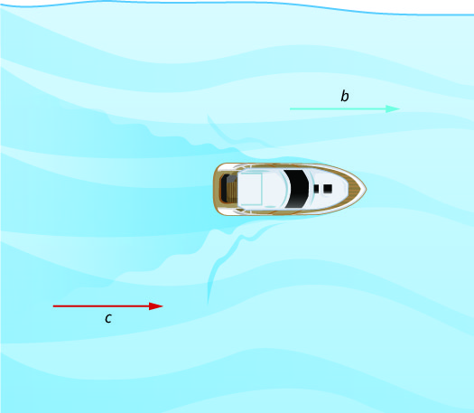 "This figure shows a boat floating in water. On the right, there is an arrow pointing towards the boat. It is labeled ""c."" On the left, there is an arrow pointing away from the boat. It is labeled ""b."""