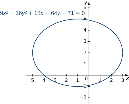 An ellipse is drawn with equation 9x2 + 16y2 + 18x – 64y − 71 = 0. It has center at (−1, 2), touches the x axis at (2, 0) and (−4, 0), and touches the y axis near (0, −1) and (0, 5).