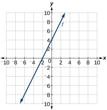 This graph shows the function f of x = 2 times x plus 4 on an x, y coordinate plane. The x-axis runs from negative 10 to 10. The y-axis runs from negative 10 to 10. This function passes through the points (-2, 0) and (0, 4).