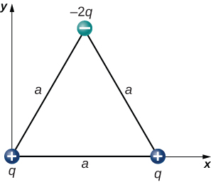 Charges are shown at the vertices of an equilateral triangle with sides length a. The bottom of the triangle is on the x axis of an x y coordinate system, and the bottom left vertex is at the origin. The charge at the origin is positive q. The charge at the bottom right hand corner is also positive q. The charge at the top vertex is negative two q.