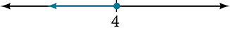 Number line with one tick mark labeled 4.  There is a dot on the tick mark and an arrow extending leftward from the dot.