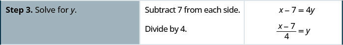 Step 3 is to solve for y. To do so, we subtract 7 from each side and then divide by 4. Hence, we have x minus 7 equals 4y and then the quantity x minus 7 divided by 4 equals y.