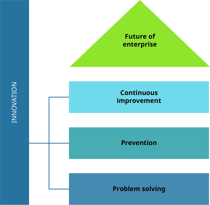 The innovation pyramid has problem solving at the base, then prevention, then continuous improvement, and future of enterprise at the top.