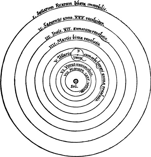 "Copernicus' Drawing of the Solar System. In this diagram the Sun (here labeled ""Sol"") is at the center of a series of circles representing the orbits of the planets. The planets are labeled in Latin. Moving outward from the Sun are ""VII. Mercury"", ""VI. Venus"", ""V. Telluris"" (with the orbit of the Moon included), ""IIII. Martis"", ""III. Jovis"", ""II. Saturnus"", and ""I. Stellarum Fixarum"". The outer circle represents the sky beyond the planets – the ""fixed stars""."