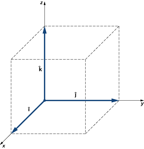 The x y z coordinate system, with unit vectors I hat, j hat and k hat respectively. I hat points out at us, j hat points to the right, and k hat points up the page. The unit vectors form the sides of a cube.