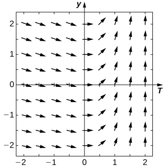 A direction field over [-2, 2] in the x and y axes. The arrows point slightly down and to the right over [-2, 0] and gradually become vertical over [0, 2].