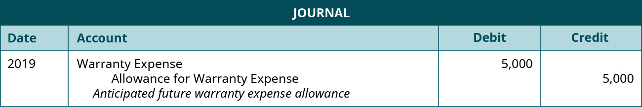 "The journal entry is made in 2019 and shows a Debit to Warranty expense for $5,000, and a credit to Allowance for warranty expense for $5,000 with the note ""Anticipated future warranty expense allowance."""
