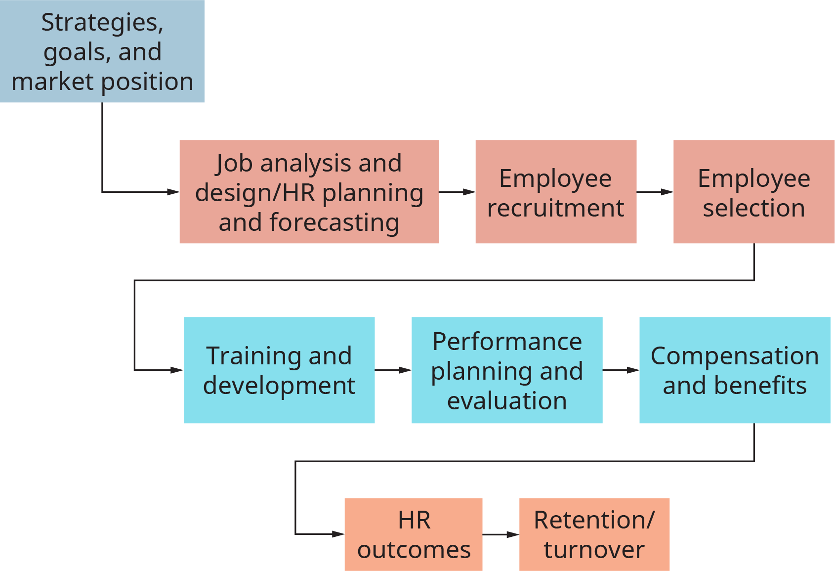 The chart starts with a box labeled strategies, goals, and market position. This flows into a box labeled job analysis and design slash h r planning and forecasting. This flows into employee recruitment. This flows into employee selection. This flows into training and development. This flows into performance planning and evaluation. This flows into compensation and benefits. This flows into h r outcomes. This flows into retention slash turnover, which is the last box.