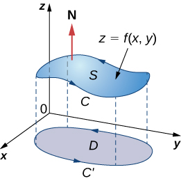 A diagram of a surface S in three dimensions, where z is a function of x and y notated as z=f(x,y). The normal N is drawn pointing up and away from the surface. D is the shadow, or projection of S in the (x,y)-plane. The curve around S is labeled C, and C' is the projection of C in the (x,y)-plane. Arrows are drawn on C, the boundary of S, in a counterclockwise manner.