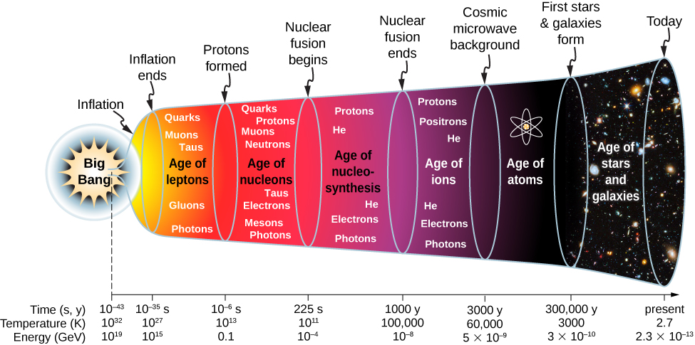 Figure shows a timeline. Inflation starts at 10 to the power minus 43 seconds after big bang, at a temperature of 10 to the power  32 K and an energy of 10 to the power 19 GeV. Inflation ends at 10 to the power minus 35s, 10 to the power 27 K and 10 to the power 15 GeV. This is followed by Age of leptons: quarks, muons, taus, gluons and photons. Protons are formed at 10 to the power minus 6 s, 10 to the power 13 K and 0.1 GeV. This is followed by the age of nucleons: quarks, protons, muons, neutrons, taus, electrons, mesons, photons. Nuclear fusion begins at 225 s, 10 to the power 11 K and 10 to the power minus 4 GeV. This is followed by the age of nucleo synthesis: protons, He, electrons, photons. Nuclear fusion ends at 1000 years, 100,000 K and 10 to the power minus 8 GeV. This is followed by the age of ions: protons, positrons, He, electrons, photons. Cosmic microwave background is at 3000 years, 60,000 K and 5 into 10 to the power minus 9 GeV. This is followed by age of atoms. First stars and galaxies are formed at 300,000 years, 3000 K and 3 into 10 to the power minus 10 GeV. This is followed by the age of stars and galaxies. Today the temperature is 2.7 K and the energy is 2.3 into 10 to the power minus 13 GeV.