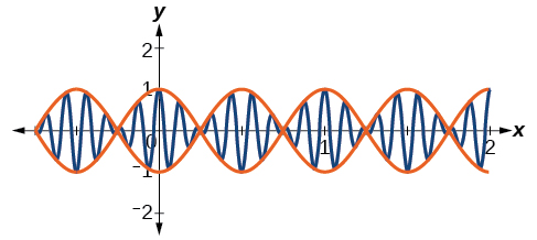 Graph of f(x) = cos(2pi*x)cos(16pi*x), a sinusoidal function that increases and decreases its amplitude periodically. There is also a bonding function drawn over it in red, which makes the whole image look like a DNA (double helix) piece stretched along the x-axis.