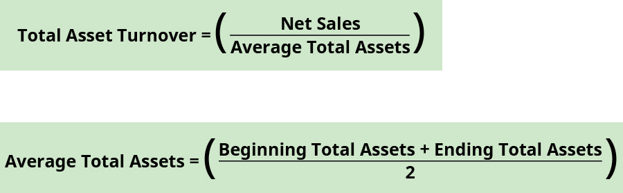 Total asset turnover equals net sales divided by average total assets. Average total assets equals the sum of beginning total assets and ending total assets divided by two.