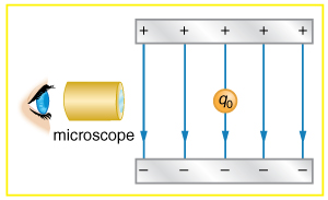 The diagram shows an eye, microscope and then a gray bar with five +'s at the top, 5 arrows pointing directly down to 5 –'s in a gray bar. In the center of the bars between the + and – bars is a gold drop.