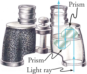 A pair of binoculars is shown. The right side is a cutout view of the internal workings of the binoculars. A light ray (depicted by an arrow) enters the binoculars, reflects off two prisms (corner reflectors) to transmit the image, which exits the eyepiece.