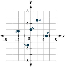 This figure shows points plotted on the x y-coordinate plane. The x and y axes run from negative 10 to 10. The point labeled a is 2 units to the right of the origin and 5 units above the origin and is located in quadrant I. The point labeled b is 1 unit to the left of the origin and 3 units below the origin and is located in quadrant III. The point labeled c is 2 units above the origin and is located on the y-axis. The point labeled d is 4 units to the left of the origin and 1.5 units above the origin and is located in quadrant II. The point labeled e is 5 units to the right of the origin and is located on the x-axis.