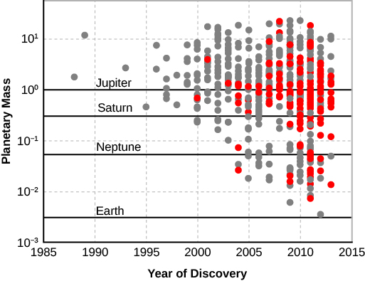 "A graph of the masses of exoplanets discovered by year. The x-axis is labeled ""Year of Discovery"", starts at 1985 on the left and 2015 on the right. The y-axis is labeled ""Planetary Mass"" and starts from 10 to the negative 3 and rises to 10 to the first. A line labeled ""Earth"" runs horizontally across the graph at 10 to the negative 2.5. A line labeled ""Neptune"" runs horizontally across the graph at 10 to the negative 1.25. A line labeled ""Saturn"" runs horizontally across the graph at 10 to the negative .5. A line labeled ""Jupiter"" runs horizontally across the graph at 10 to the 0. A small number of planets were discovered between 1985 and 1995, while the number of planets discovered increases from 1995 to 2015."