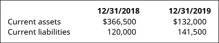 12/31/18 and 12/31/19, respectively: Current assets 366,500, 132,000. Current liabilities 120,000, 141,500.