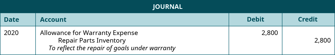 "The journal entry is made in 2020 and shows an Allowance for warranty expense for $2,800, and a credit to Repair parts inventory for $2,800 with the note ""To reflect the repair of goals under warranty."""