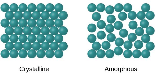 "Two images are shown and labeled, from left to right, ""Crystalline"" and ""Amorphous."" The crystalline diagram shows many circles drawn in rows and stacked together tightly. The amorphous diagram shows many circles spread slightly apart and in no organized pattern."