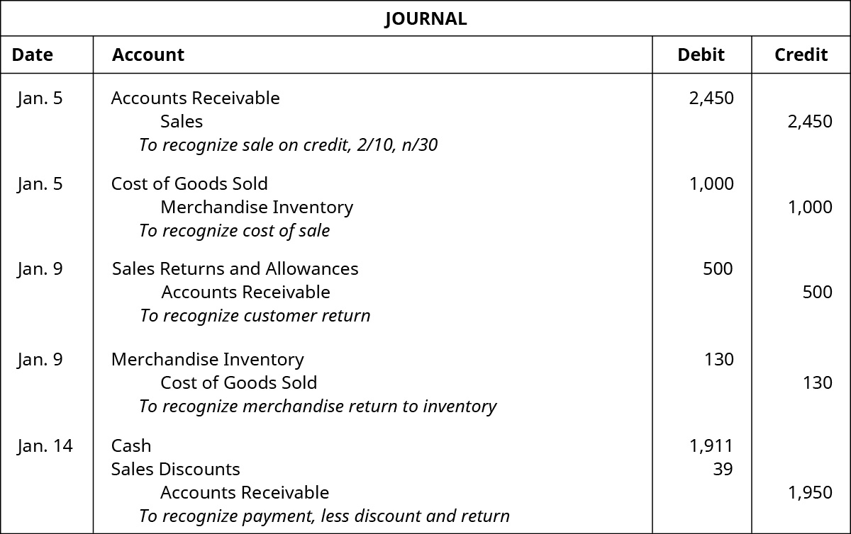 "A journal entry for January 5 shows a debit to Accounts Receivable for $2,450 and credit to Sales for $2,450 with the note ""to recognize sale on credit, 2 / 10, n / 30,"" followed by a debit to Cost of Goods Sold for $1,000 and credit to Merchandise Inventory for $1,000 with the note ""to recognize cost of sale"" also on January 5, followed by January 9 entries of a debit to Sales Returns and Allowances for $500 and credit to Accounts Receivable for $500 with the note ""to recognize customer return"" and a debit to Merchandise Inventory for $130 and credit to Cost of Goods Sold for $130 with the note ""to recognize merchandise return to inventory,"" followed by an entry on January 14 of debits to Cash for $1,911 and Sales Discounts for $39 and a credit to Accounts Receivable for $1,950 with the note ""to recognize payment, less discount and return."""