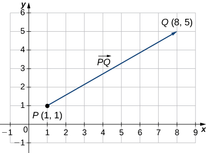 "This figure is a graph of the first quadrant. There is a line segment beginning at the ordered pair (1, 1). Also, this point is labeled ""P."" The line segment ends at the ordered pair (8, 5) and is labeled ""Q."" The line segment is labeled ""PQ."""