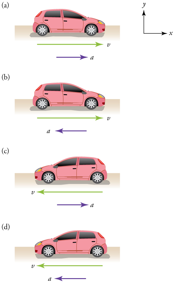 Four separate diagrams of cars moving. Diagram a: A car moving toward the right. A velocity vector arrow points toward the right. An acceleration vector arrow also points toward the right. Diagram b: A car moving toward the right in the positive x direction. A velocity vector arrow points toward the right. An acceleration vector arrow points toward the left. Diagram c: A car moving toward the left. A velocity vector arrow points toward the left. An acceleration vector arrow points toward the right. Diagram d: A car moving toward the left. A velocity vector arrow points toward the left. An acceleration vector arrow also points toward the left.
