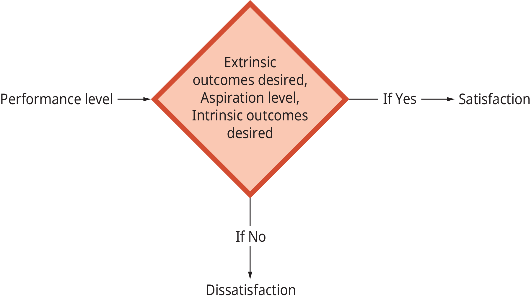 A diagram illustrates how performance level determines job satisfaction.