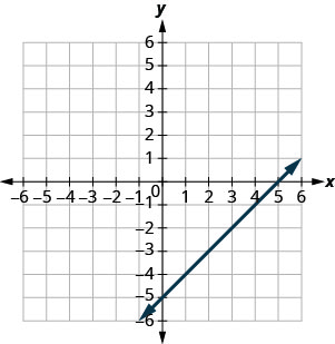 The figure shows a straight line on the x y- coordinate plane. The x- axis of the plane runs from negative 10 to 10. The y- axis of the planes runs from negative 10 to 10. The straight line goes through the points (negative 5, negative 10), (negative 4, negative 9), (negative 3, negative 8), (negative 2, negative 7), (negative 1, negative 6), (0, negative 5), (1, negative 4), (2, negative 3), (3, negative 2), (4, negative 1), (5, 0), (6, 1), (7, 2), and (8, 3).