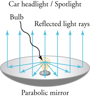 This diagram shows a car headlight, also called a spotlight, which has a light bulb surrounded by a parabolic mirror. The mirror is bowl shaped, with the bulb sitting at the center of recessed side of the bowl. Arrows show that light rays from the bulb extend out in all directions and then bounce off of the mirror so that all of the light rays travel straight out from the headlight