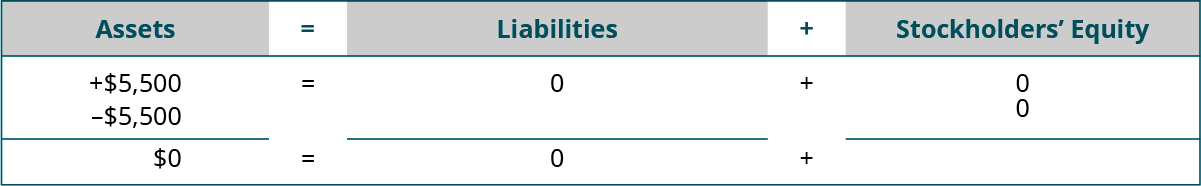 Heading: Assets equal Liabilities plus Stockholders' Equity. Below the heading: plus $5,500 and minus 5,500 under Assets; plus $0 under Liabilities; plus $0 under Stockholders' Equity. Next: horizontal lines under Assets, Liabilities, and Stockholders' Equity. A final line of totals: $0 equals $0 plus $0.