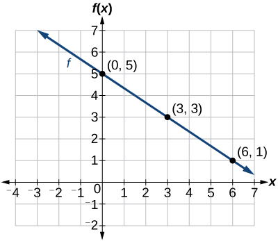 This graph shows a decreasing function graphed on an x y coordinate plane. The x axis runs from negative 4 to 7 and the y axis runs from negative 2 to 7. The y axis is labeled f of x. The function passes through the points (0, 5), (3, 3) and (6, 1)