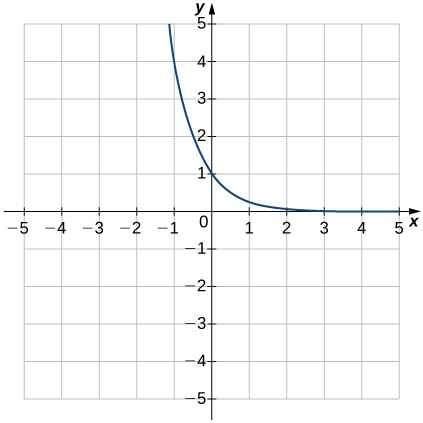 An image of a graph. The x axis runs from -5 to 5 and the y axis runs from -5 to 5. The graph is of a curved decreasing function that decreases until it comes close the x axis without touching it. There is no x intercept and the y intercept is at the point (0, 1). Another point of the graph is at (-1, 4).