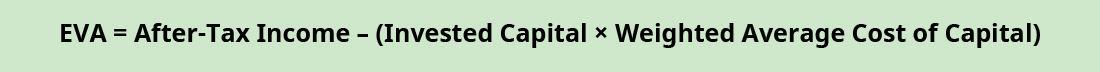 EVA equals After-Tax Income minus (Invested Capital times Weighted Average Cost of Capital).