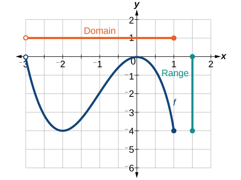 Graph of the previous function shows the domain and range.