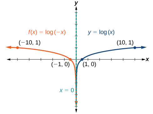 Graph of two functions. The parent function is y=log(x), with an asymptote at x=0 and labeled points at (1, 0), and (10, 1).The translation function f(x)=log(-x) has an asymptote at x=0 and labeled points at (-1, 0) and (-10, 1).