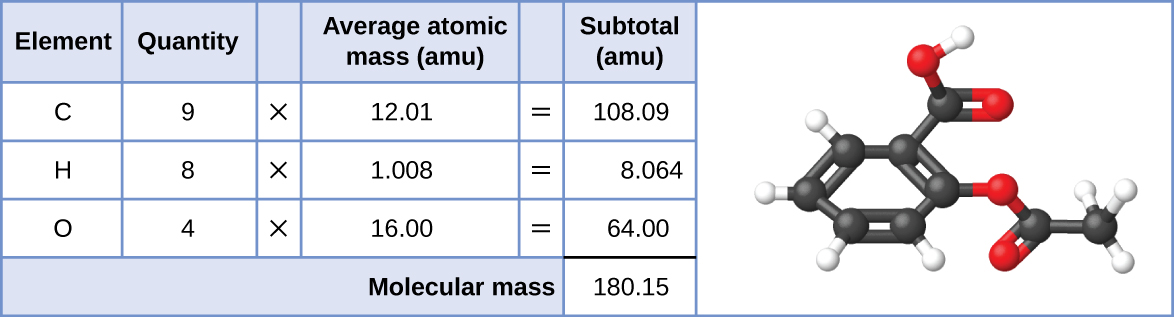 "A table and diagram are shown. The table is made up of six columns and five rows. The header row reads: ""Element,"" ""Quantity,"" a blank space, ""Average atomic mass (a m u),"" a blank space, and ""Subtotal (a m u)."" The first column contains the symbols ""C,"" ""H,"" ""O,"" and a merged cell. The merged cell runs the length of the first five columns. The second column contains the numbers ""9,"" ""8,"" and ""4"" as well as the merged, cell. The third column contains the multiplication symbol in each cell except for the last, merged cell. The fourth column contains the numbers ""12.01,"" ""1.008,"" and ""16.00"" as well as the merged cell. The fifth column contains the symbol ""="" in each cell except for the last, merged cell. The sixth column contains the values: ""108.09,"" ""8.064,"" ""64.00,"" and ""180.15."" There is a thick black line below the number 64.00. The merged cell under the first five columns reads ""Molecular mass."" To the left of the table is a diagram of a molecule. Six black spheres are located in a six-sided ring and connected by alternating double and single black bonds. Attached to each of the four black spheres is one smaller white sphere. Attached to the farthest right black sphere is a red sphere, connected to two more black spheres, all in a row. Attached to the last black sphere of that row are two more white spheres. Attached to the first black sphere of that row is another red sphere. A black sphere, attached to two red spheres and a white sphere is attached to the black sphere on the top right of the six-sided ring."