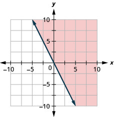 This figure has the graph of a straight dashed line on the x y-coordinate plane. The x and y axes run from negative 10 to 10. A straight dashed line is drawn through the points (negative 1, 2), (0, 0), and (1, negative 2). The line divides the x y-coordinate plane into two halves. The top right half is shaded red to indicate that this is where the solutions of the inequality are.