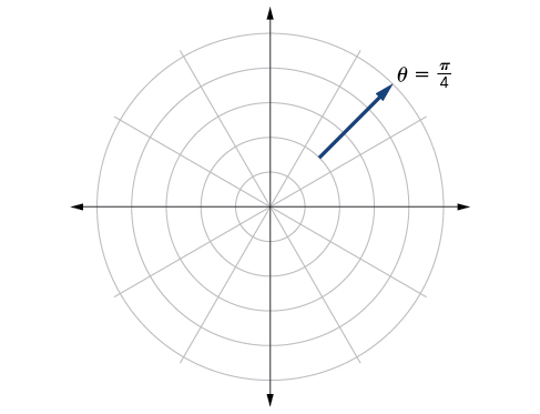 Graph of ray starting at (2, pi/4) and extending in a positive direction along pi/4 - polar coordinate grid.
