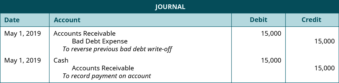 "Journal entry: May 1, debit Accounts Receivable 15,000, credit Bad Debt Expense 15,000. Explanation: ""To reverse bad debt expense."" May 1, 2019 debit Cash 15,000, credit Accounts Receivable 15,000. Explanation: ""To record payment on account."""