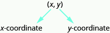 "The ordered pair x y is labeled with the first coordinate x labeled as ""x-coordinate"" and the second coordinate y labeled as ""y-coordinate"""