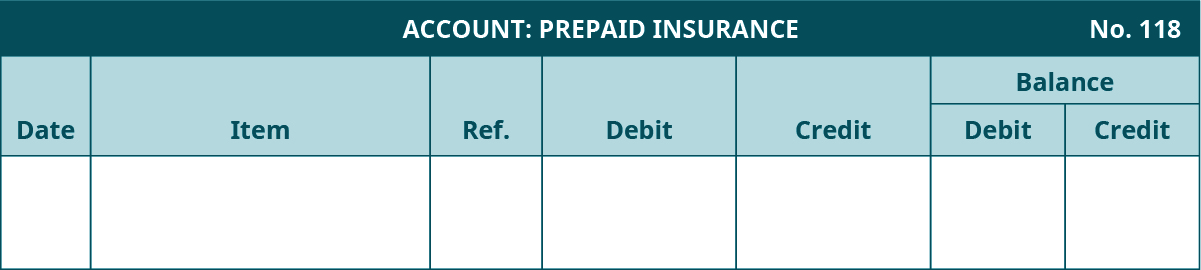 General Ledger template. Prepaid Insurance Account, Number 118. Seven columns, labeled left to right: Date, Item, Reference, Debit, Credit. The last two columns are headed Balance: Debit, Credit.