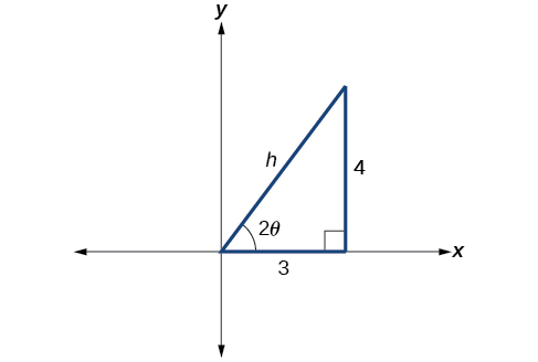 A right triangle in the first quadrant of the x y plane. The horizontal side is length 3 and is on the x-axis. The vertical side is length 4. The hypotenuse is length h and originates at the Origin. The acute angle at the origin is 2 theta.