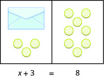 This image illustrates a workspace divided into two sides. The content of the left side is equal to the content of the right side. On the left side, there are three circular counters and an envelope containing an unknown number of counters. On the right side are eight counters. Underneath the image is the equation modeled by the counters: x plus 3 equals 8.